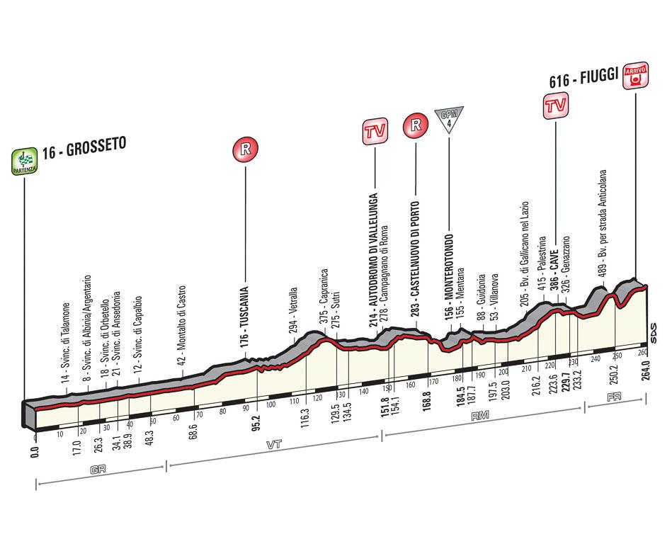 Giro D'italia 2015 Grosseto Fiuggi