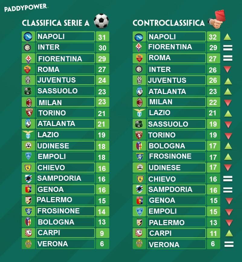 Serie A La Classifica Senza Errori Arbitrali La Juventus Accorcia Dalla Vetta