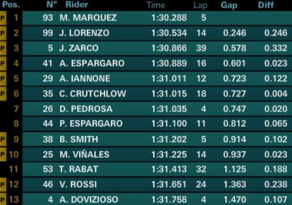 MotoGp – I tempi dei test a Valencia |  Valentino Rossi lavora sul motore