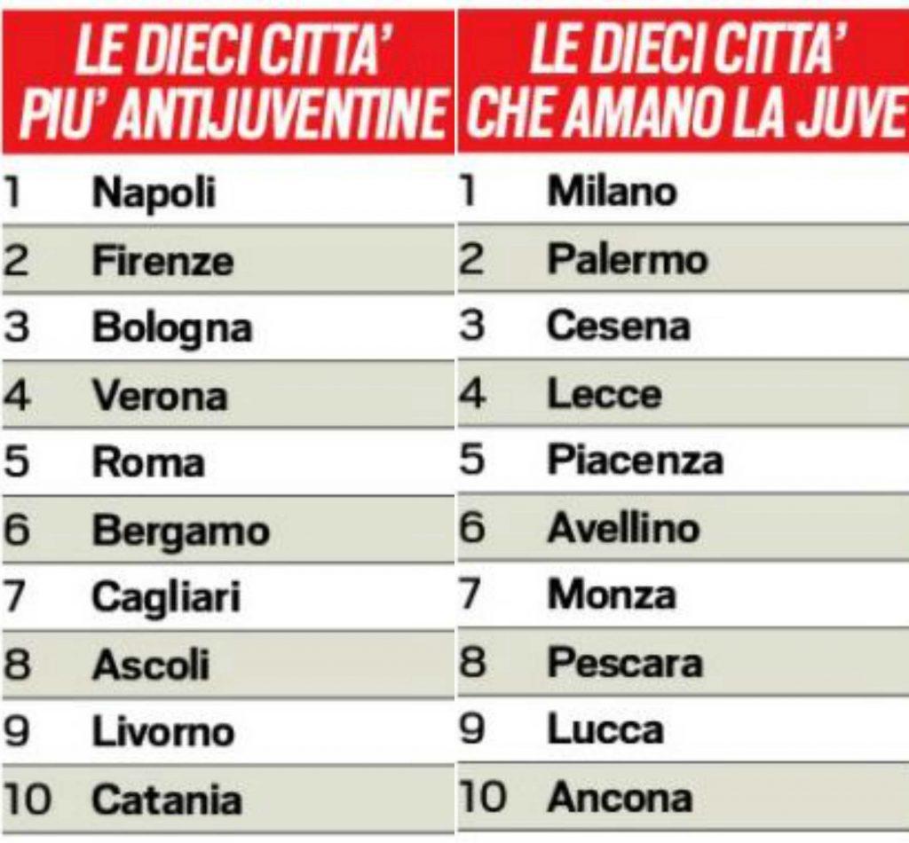 """L'Italia è anti juventina: ecco le 10 città che """"odiano"""" la Juventus e le 10 più bianconere"""