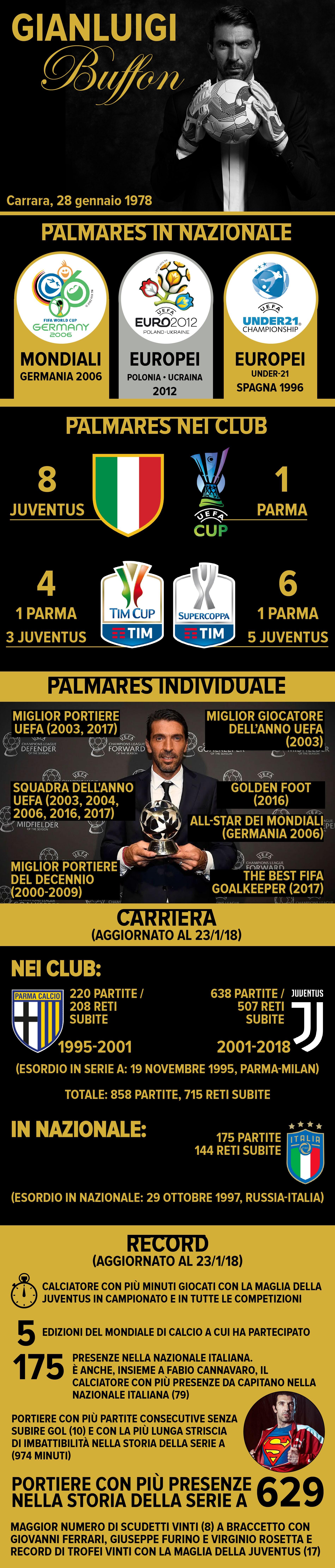 40 Anni Di Buffon Buon Compleanno Gigi Leggenda Campione Leader