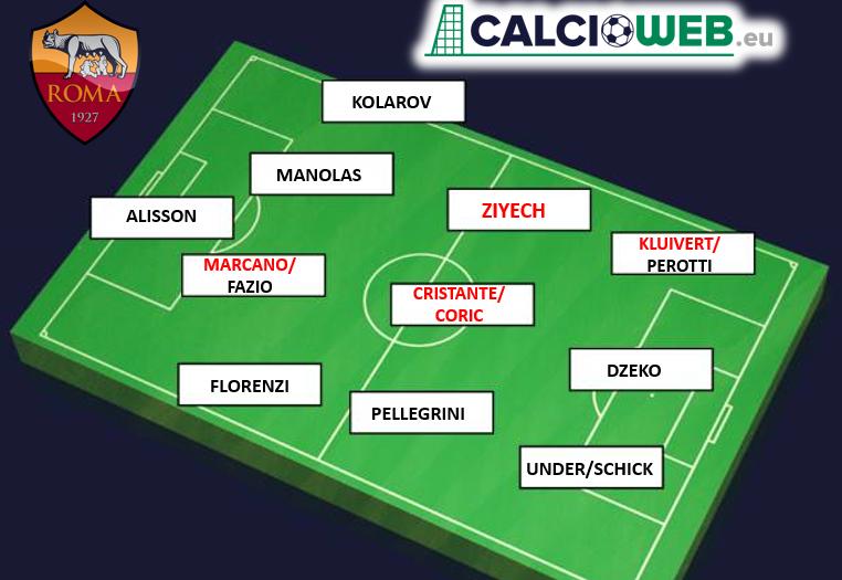 Calciomercato Roma, Monchi mette a segno un altro grande colpo: nasce una ...