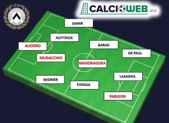 Calciomercato Udinese, 4 nuovi innesti: la squadra prende fo