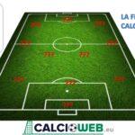 Flop 11 Serie A